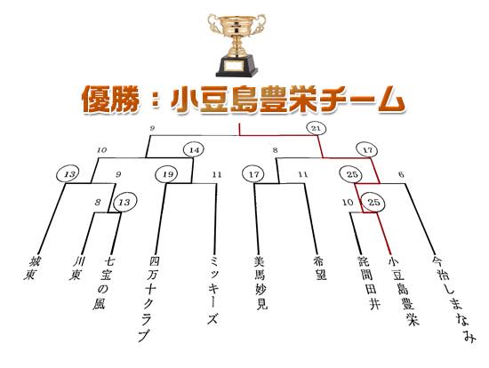 優勝:小豆島豊栄チーム